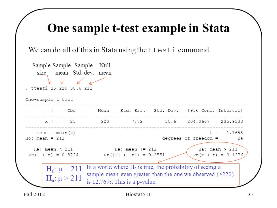 Fall 2012Biostat One sample t-test example in Stata We can do all of this in Stata using the ttesti command.