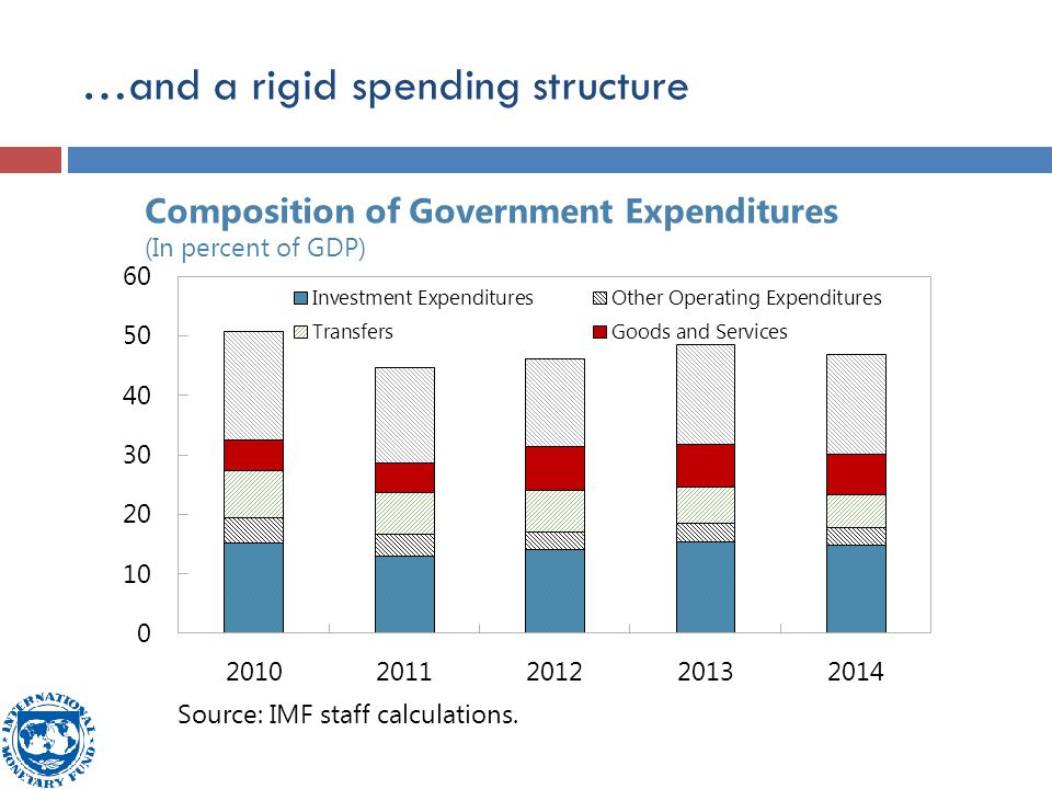 …and a rigid spending structure