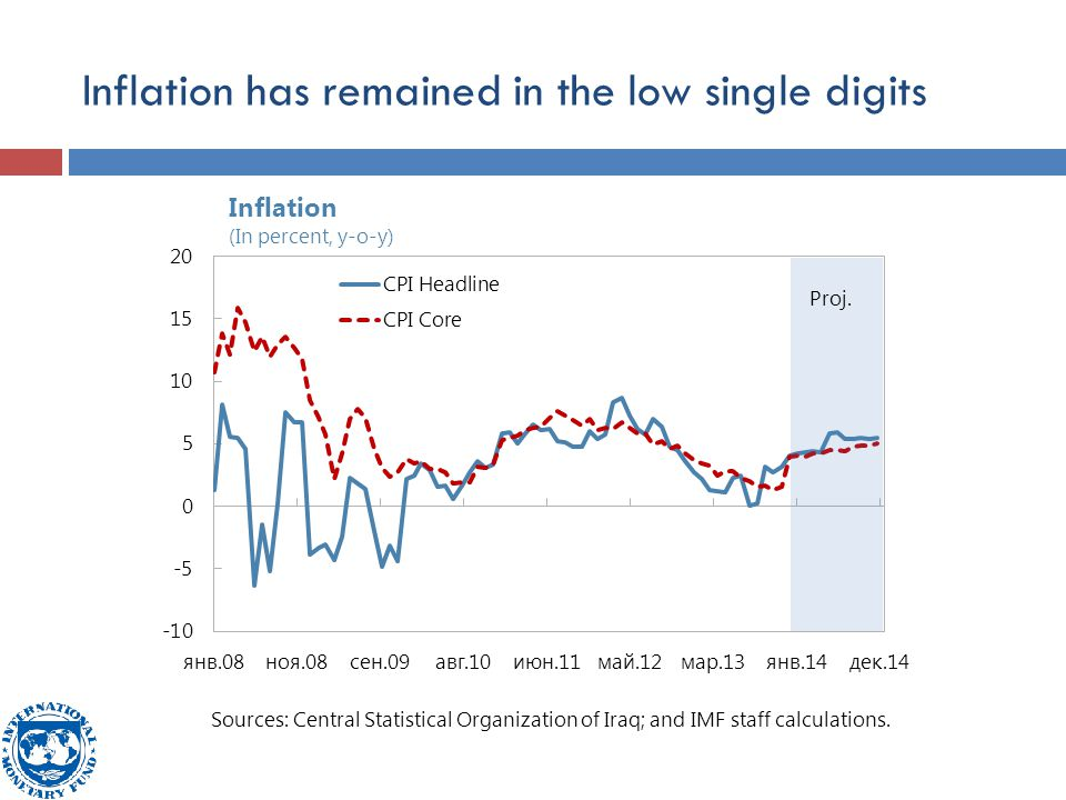 Inflation has remained in the low single digits