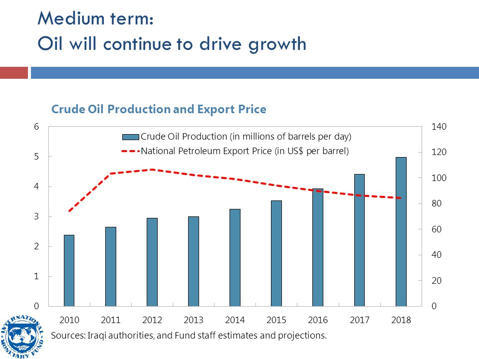 Medium term: Oil will continue to drive growth