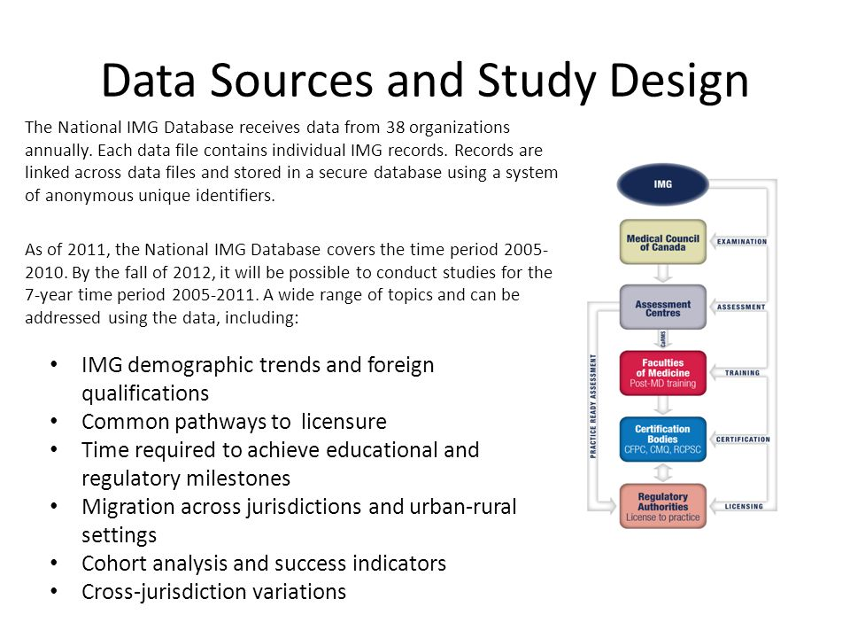 The National IMG Database: An Emerging Picture of International