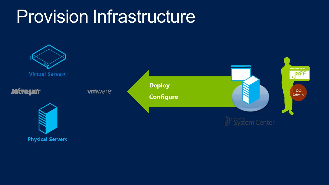 Deploy Configure Physical Servers Virtual Servers Microsoft System Center Virtual Machine Manager Microsoft System Center Configuration Manager DC Admin