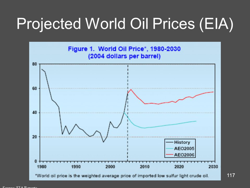 117 Projected World Oil Prices (EIA) Source: EIA Reports