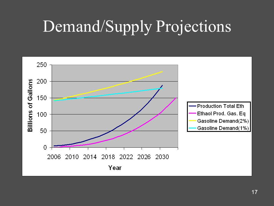17 Demand/Supply Projections