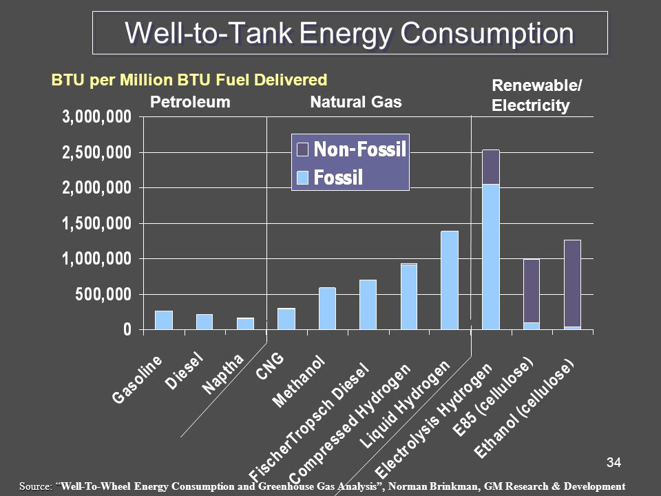 34 BTU per Million BTU Fuel Delivered Well-to-Tank Energy Consumption PetroleumNatural Gas Renewable/ Electricity Source: Source: Well-To-Wheel Energy Consumption and Greenhouse Gas Analysis , Norman Brinkman, GM Research & Development