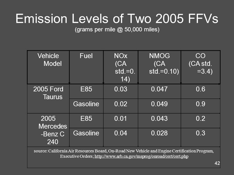 42 Emission Levels of Two 2005 FFVs (grams per mile @ 50,000 miles) Vehicle Model FuelNOx (CA std.=0.