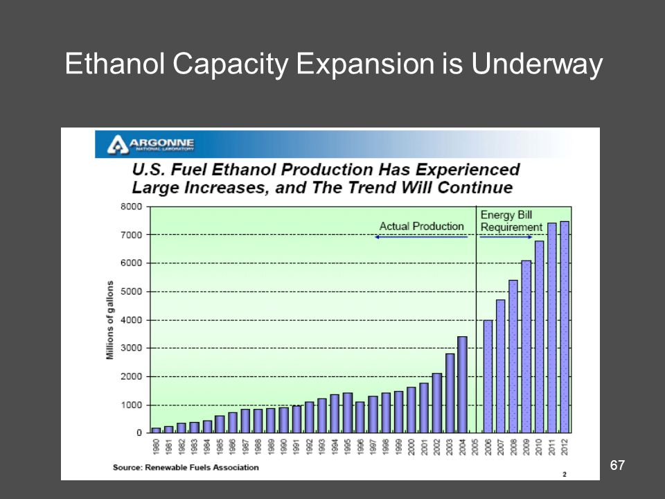 67 Ethanol Capacity Expansion is Underway