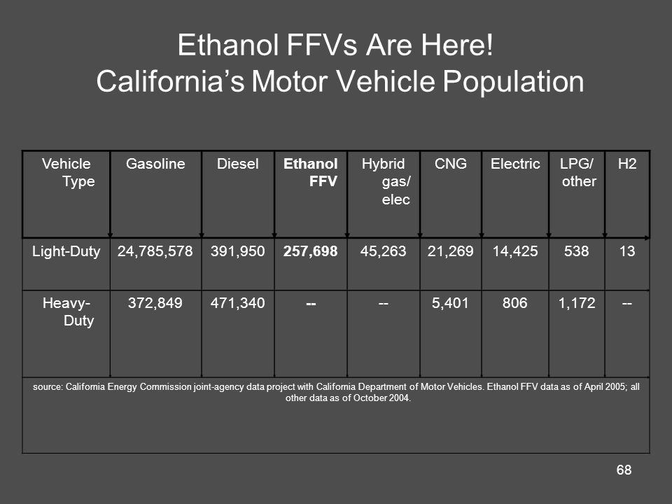 68 Ethanol FFVs Are Here.