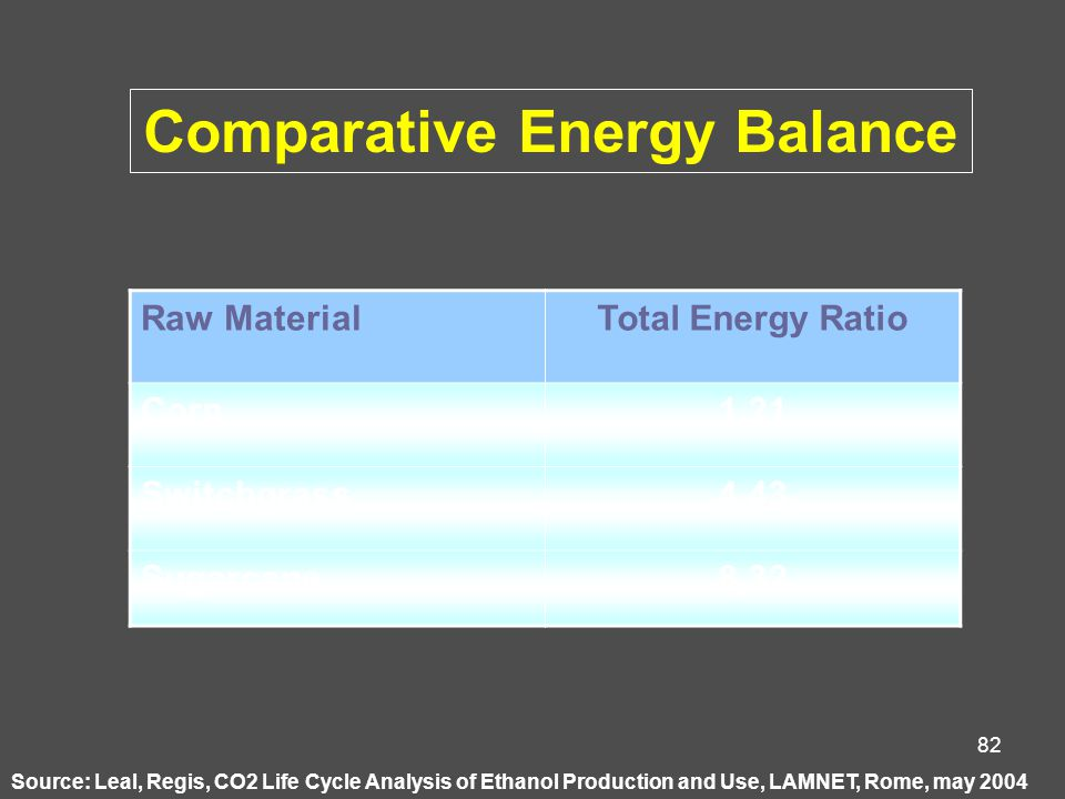 82 Source: Leal, Regis, CO2 Life Cycle Analysis of Ethanol Production and Use, LAMNET, Rome, may 2004 Raw MaterialTotal Energy Ratio Corn1,21 Switchgrass4,43 Sugarcane8,32 Comparative Energy Balance