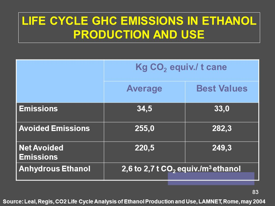83 Source: Leal, Regis, CO2 Life Cycle Analysis of Ethanol Production and Use, LAMNET, Rome, may 2004 Kg CO 2 equiv./ t cane AverageBest Values Emissions34,533,0 Avoided Emissions255,0282,3 Net Avoided Emissions 220,5249,3 Anhydrous Ethanol2,6 to 2,7 t CO 2 equiv./m 3 ethanol LIFE CYCLE GHC EMISSIONS IN ETHANOL PRODUCTION AND USE