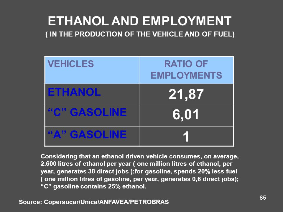 85 ETHANOL AND EMPLOYMENT ( IN THE PRODUCTION OF THE VEHICLE AND OF FUEL) VEHICLESRATIO OF EMPLOYMENTS ETHANOL 21,87 C GASOLINE 6,01 A GASOLINE 1 Considering that an ethanol driven vehicle consumes, on average, 2.600 litres of ethanol per year ( one million litres of ethanol, per year, generates 38 direct jobs );for gasoline, spends 20% less fuel ( one million litres of gasoline, per year, generates 0,6 direct jobs); C gasoline contains 25% ethanol.