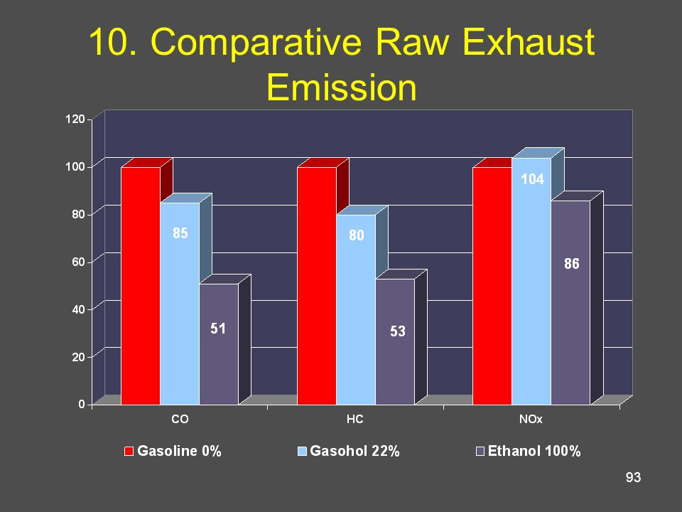 93 10. Comparative Raw Exhaust Emission