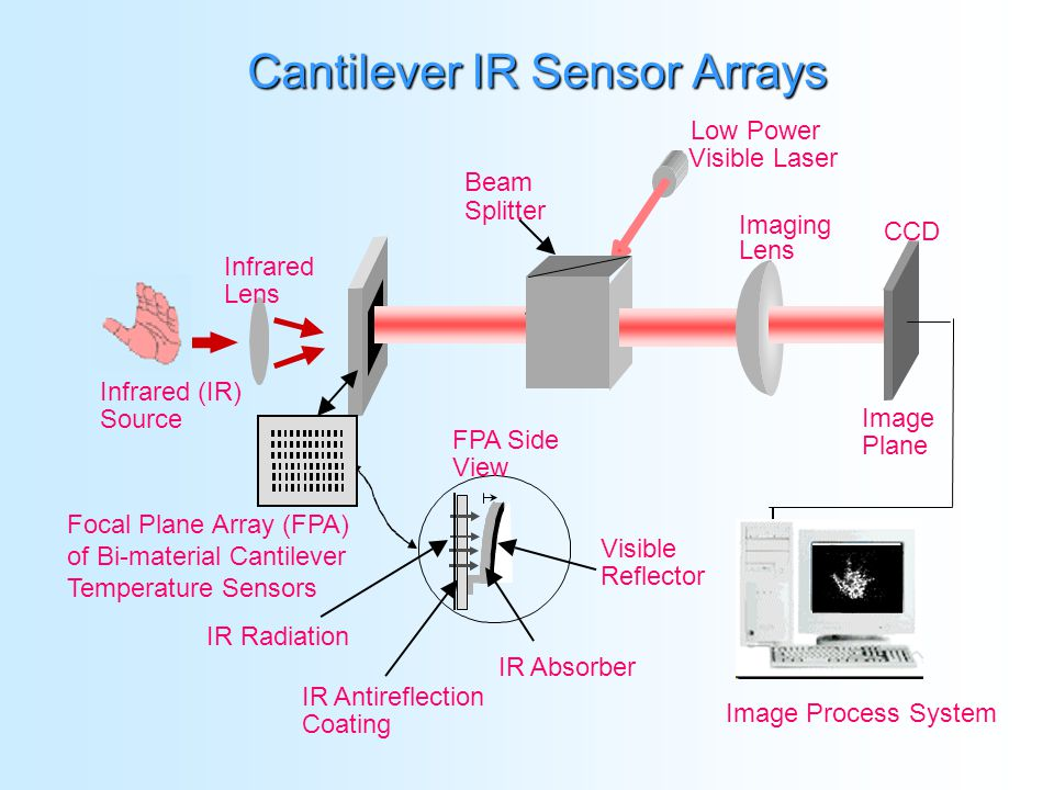 IR (Infrared) Night Vision Weapon Detection Security