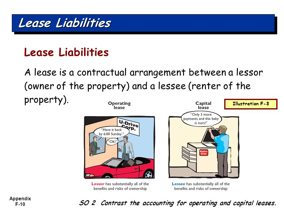 Appendix F-10 Lease Liabilities A lease is a contractual arrangement between a lessor (owner of the property) and a lessee (renter of the property).