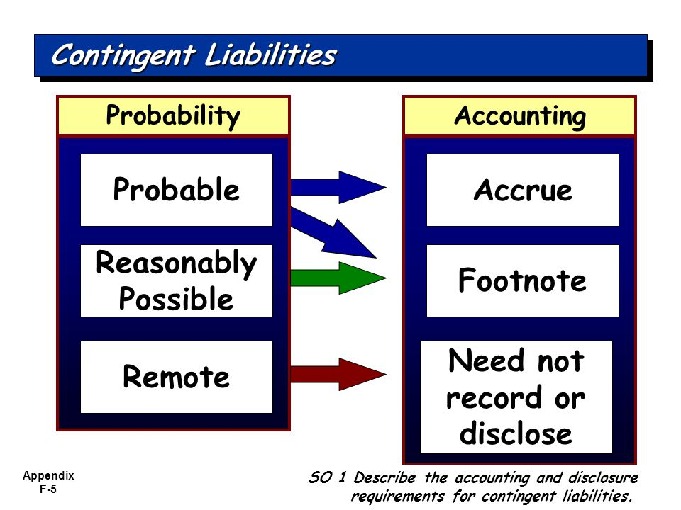 Appendix F-5 AccountingProbability Accrue Footnote Need not record or disclose Probable Reasonably Possible Remote Contingent Liabilities SO 1 Describe the accounting and disclosure requirements for contingent liabilities.