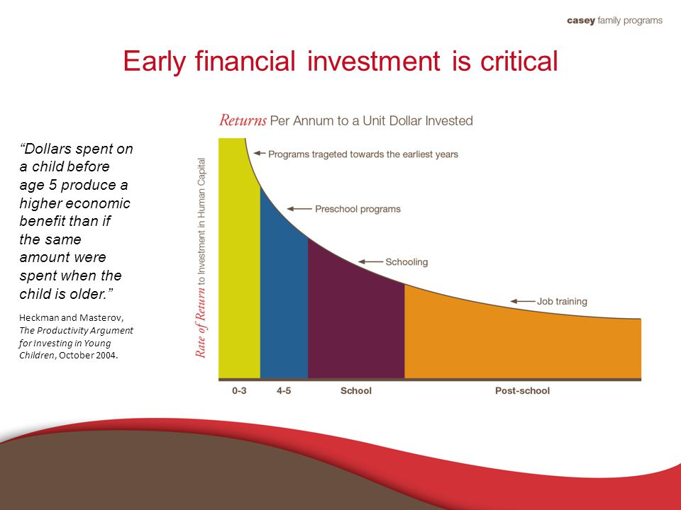 Early financial investment is critical Dollars spent on a child before age 5 produce a higher economic benefit than if the same amount were spent when the child is older. Heckman and Masterov, The Productivity Argument for Investing in Young Children, October 2004.