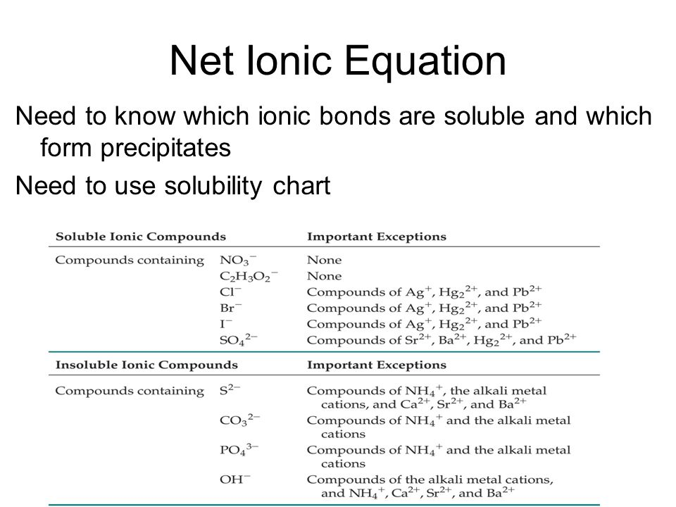 Net Ionic Equation Need to know which ionic bonds are soluble and which form precipitates Need to use solubility chart