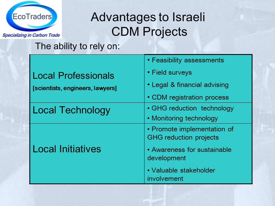 Advantages to Israeli CDM Projects Feasibility assessments Field surveys Legal & financial advising CDM registration process Local Professionals [scientists, engineers, lawyers] GHG reduction technology Monitoring technology Local Technology Promote implementation of GHG reduction projects Awareness for sustainable development Valuable stakeholder involvement Local Initiatives The ability to rely on: