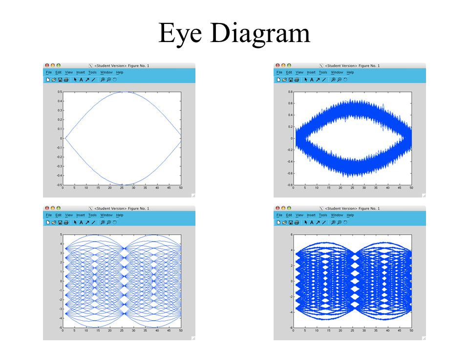 64 qam communications system design and characterization project 1 12 eye diagram ccuart Image collections