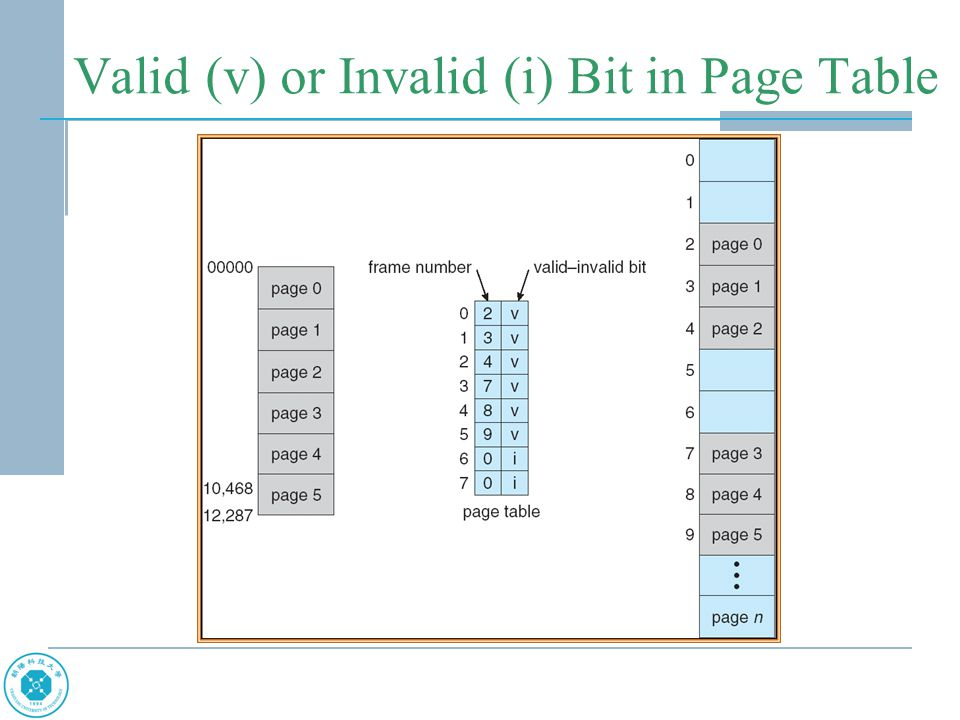 Valid (v) or Invalid (i) Bit in Page Table