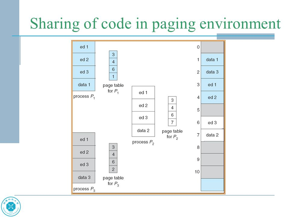 Sharing of code in paging environment