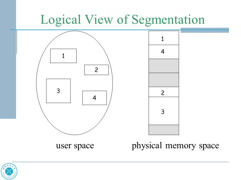 Logical View of Segmentation user spacephysical memory space