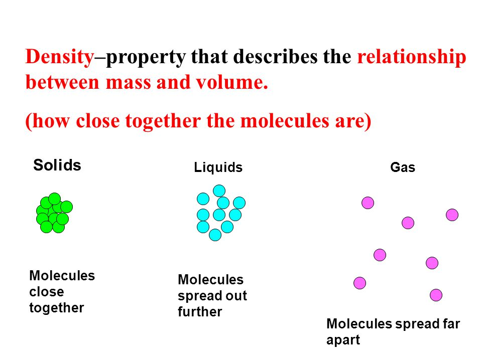Density–property that describes the relationship between mass and volume.