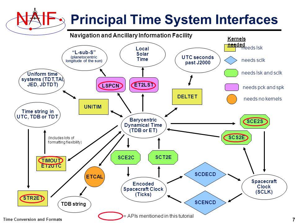 Navigation and Ancillary Information Facility NIF Time Conversion