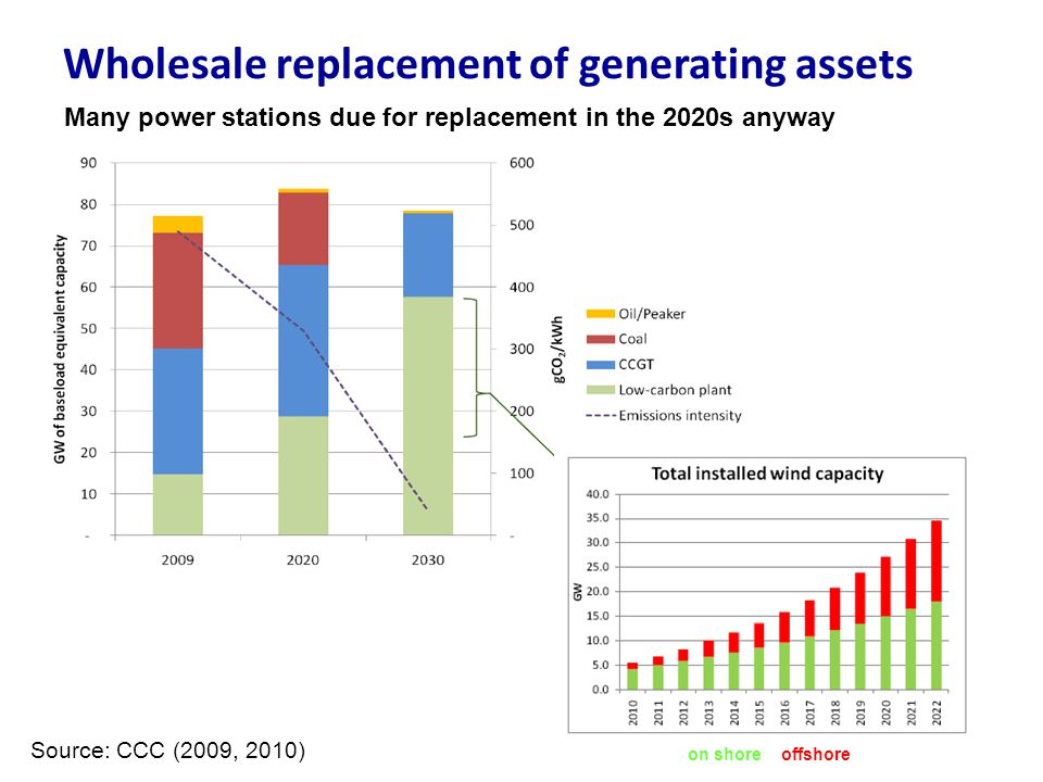 Wholesale replacement of generating assets Source: CCC (2009, 2010) on shore offshore Many power stations due for replacement in the 2020s anyway