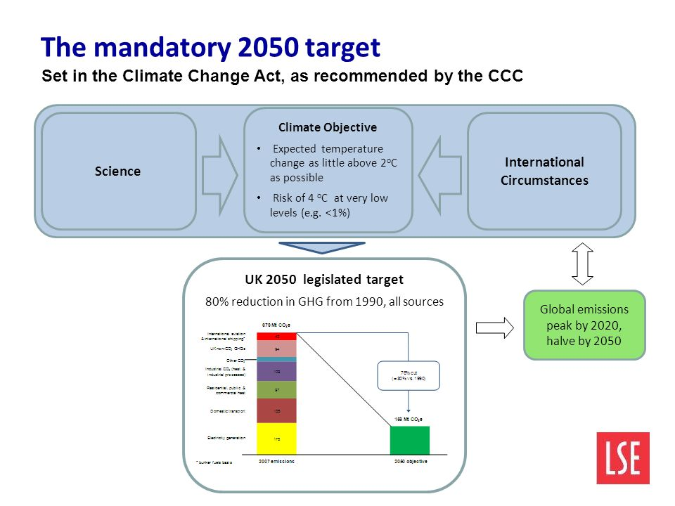 Global emissions peak by 2020, halve by 2050 Science Climate Objective Expected temperature change as little above 2 o C as possible Risk of 4 o C at very low levels (e.g.