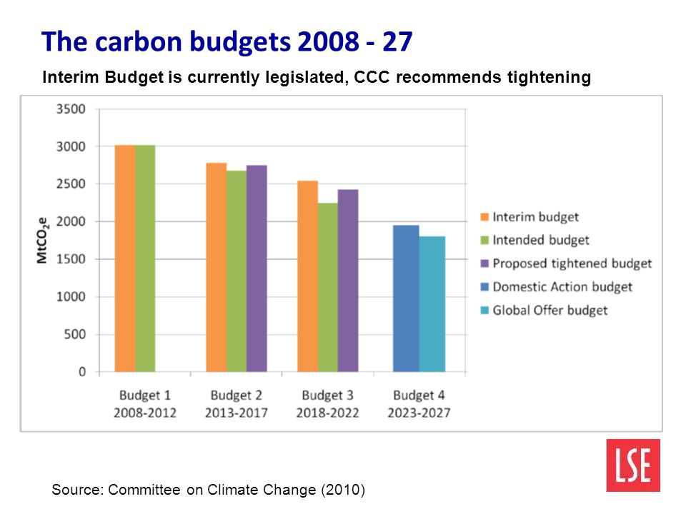 The carbon budgets Source: Committee on Climate Change (2010) Interim Budget is currently legislated, CCC recommends tightening