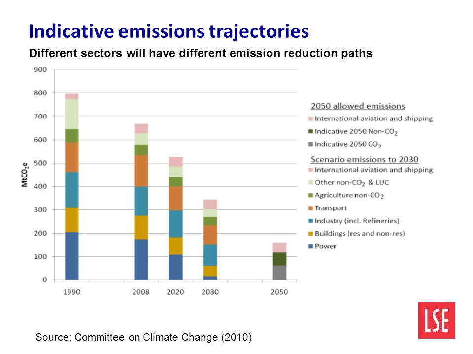 Indicative emissions trajectories Source: Committee on Climate Change (2010) Different sectors will have different emission reduction paths