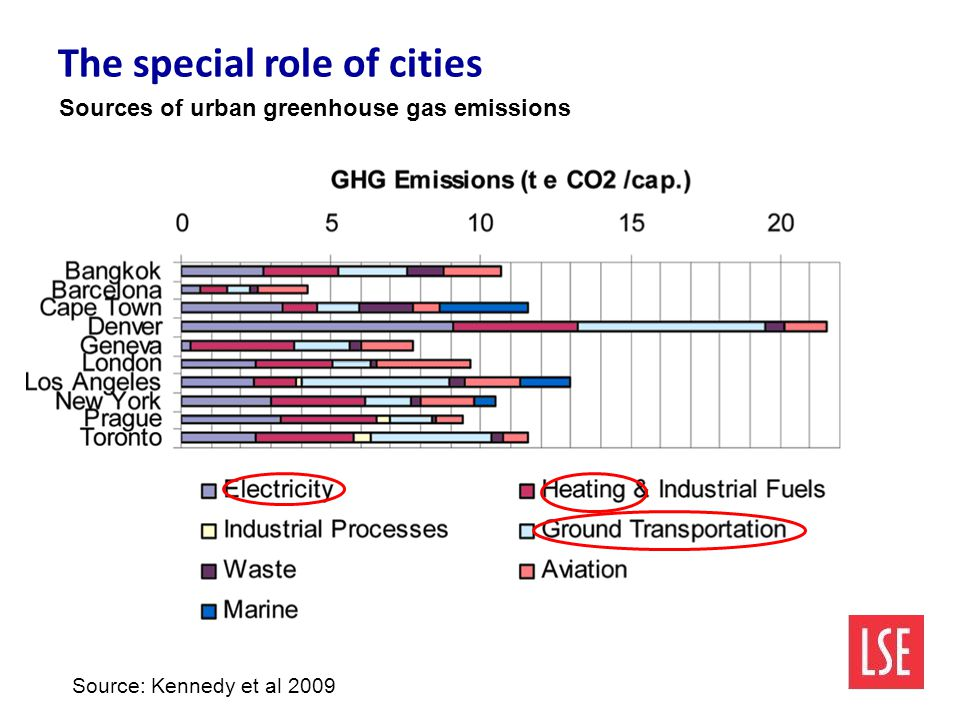The special role of cities Source: Kennedy et al 2009 Sources of urban greenhouse gas emissions