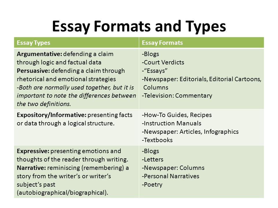 Essay Formats and Types Essay TypesEssay Formats Argumentative: defending a claim through logic and factual data Persuasive: defending a claim through rhetorical and emotional strategies -Both are normally used together, but it is important to note the differences between the two definitions.