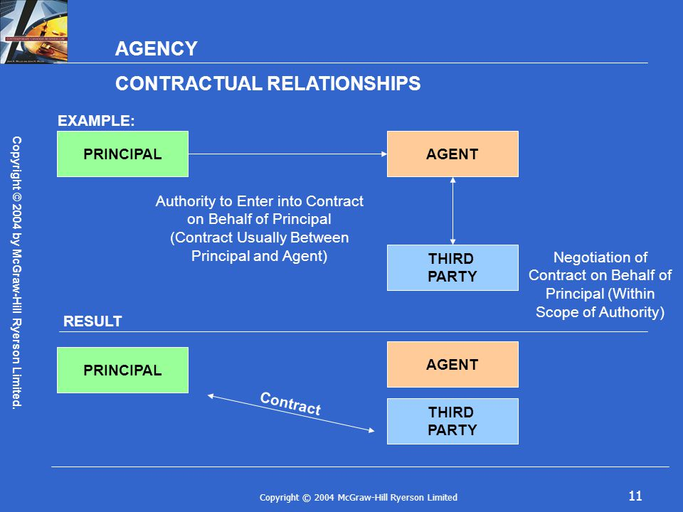 Copyright © 2004 McGraw-Hill Ryerson Limited 11 AGENCY CONTRACTUAL RELATIONSHIPS EXAMPLE: PRINCIPAL THIRD PARTY AGENT Authority to Enter into Contract on Behalf of Principal (Contract Usually Between Principal and Agent) Negotiation of Contract on Behalf of Principal (Within Scope of Authority) RESULT PRINCIPAL THIRD PARTY AGENT Copyright © 2004 by McGraw-Hill Ryerson Limited.