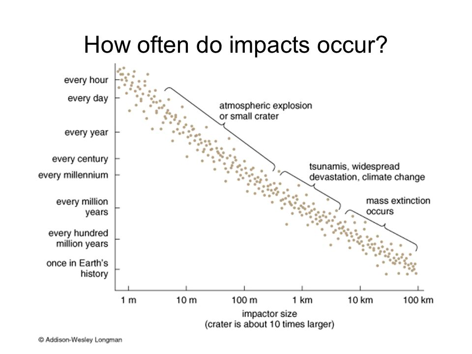 How often do impacts occur