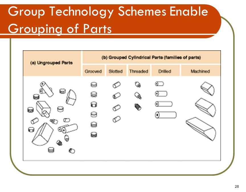 28 Group Technology Schemes Enable Grouping of Parts