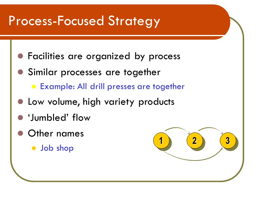 Process-Focused Strategy Facilities are organized by process Similar processes are together Example: All drill presses are together Low volume, high variety products 'Jumbled' flow Other names Job shop Operation Product A Product B