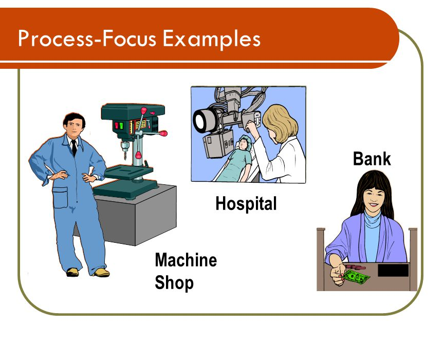 Process-Focus Examples Bank Machine Shop Hospital