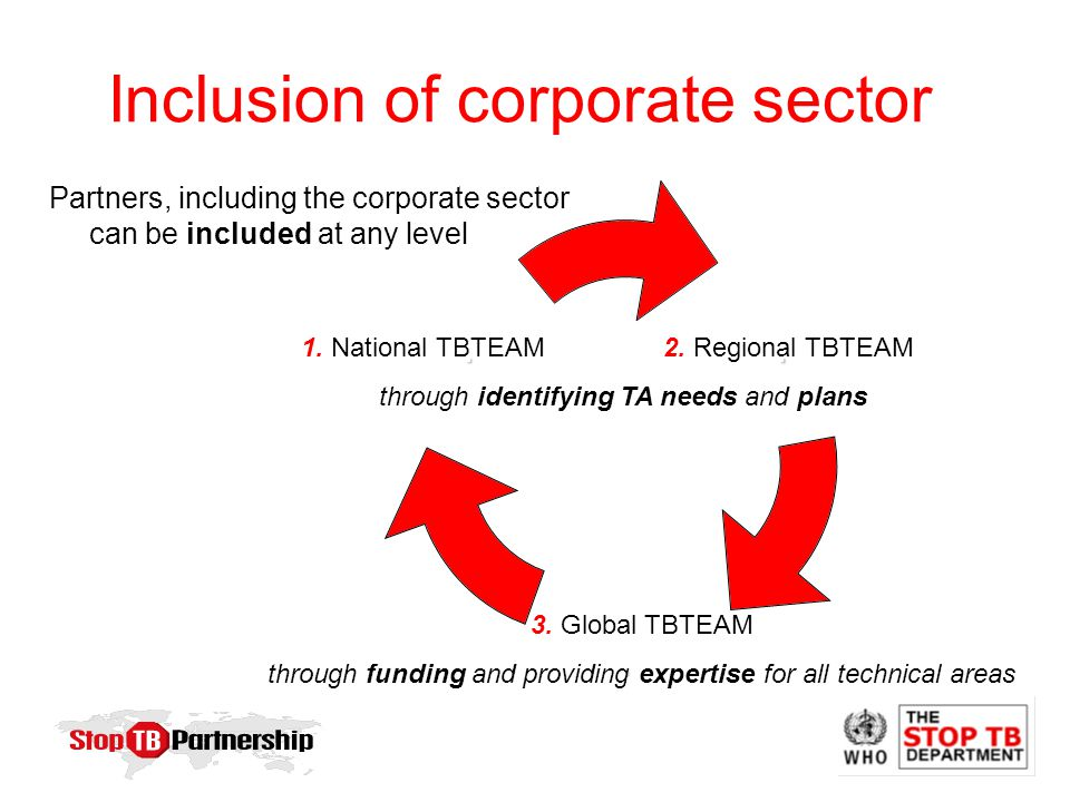 Inclusion of corporate sector...