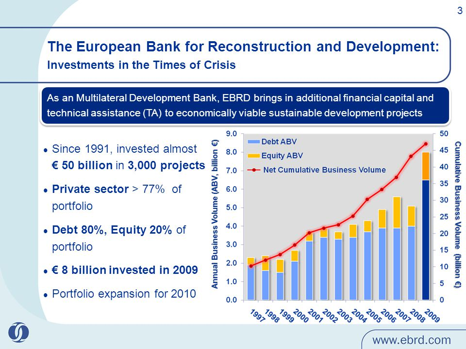 Since 1991, invested almost € 50 billion in 3,000 projects Private sector > 77% of portfolio Debt 80%, Equity 20% of portfolio € 8 billion invested in 2009 Portfolio expansion for 2010 Annual Business Volume (ABV, billion €)Annual Business Volume (ABV, billion €) Cumulative Business Volume (billion €) The European Bank for Reconstruction and Development: Investments in the Times of Crisis As an Multilateral Development Bank, EBRD brings in additional financial capital and technical assistance (TA) to economically viable sustainable development projects 3