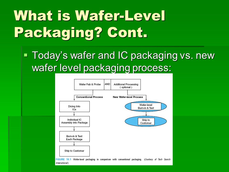 Chapter 10 Fundamentals of Wafer-Level Packaging Jason