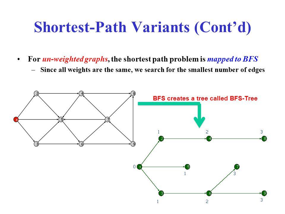 SINGLE-SOURCE SHORTEST PATHS  Shortest Path Problems Directed