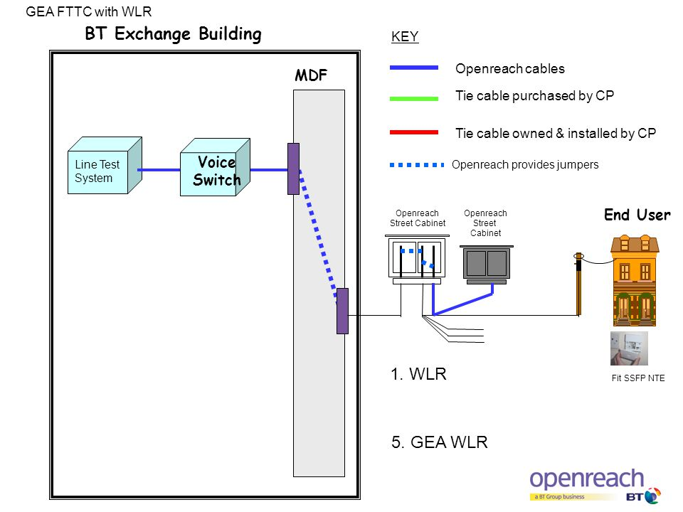 Animated Slides Showing Jumpering Changes And Product Itecture. Mdf Bt Exchange Building Line Test System End User Openreach Provides Jumpers Voice Switch Cables. Wiring. Gea Pwer Switch Wiring Diagram For Slide Out At Scoala.co