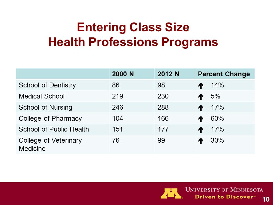 2000 N2012 NPercent Change School of Dentistry8698  14% Medical School  5% School of Nursing  17% College of Pharmacy  60% School of Public Health  17% College of Veterinary Medicine 7699  30% Entering Class Size Health Professions Programs 10