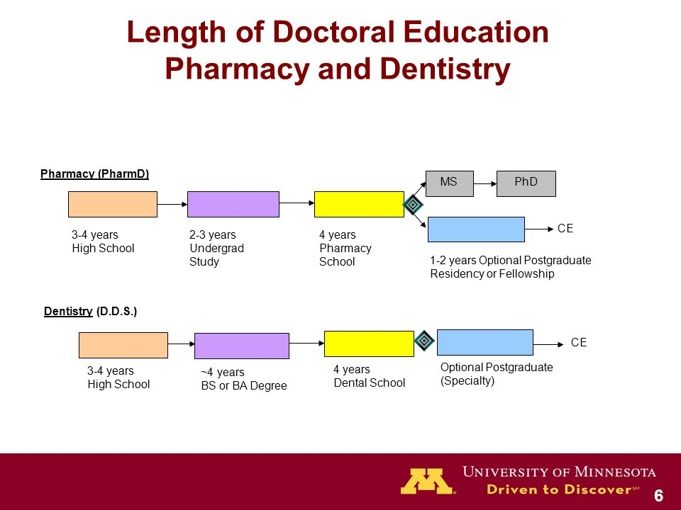 Length of Doctoral Education Pharmacy and Dentistry Dentistry (D.D.S.) 3-4 years High School ~4 years BS or BA Degree 4 years Dental School Optional Postgraduate (Specialty) CE Pharmacy (PharmD) 3-4 years High School 2-3 years Undergrad Study 4 years Pharmacy School 1-2 years Optional Postgraduate Residency or Fellowship CE MSPhD 6