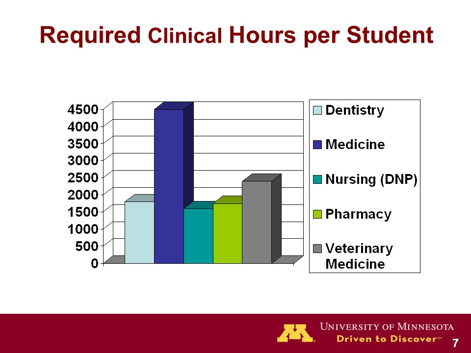 Required Clinical Hours per Student 7