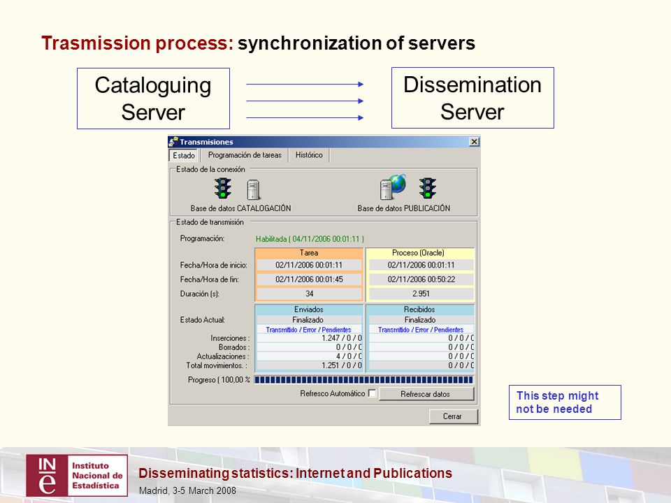 Disseminating statistics: Internet and Publications Madrid, 3-5 March 2008 Cataloguing Server Dissemination Server Trasmission process: synchronization of servers This step might not be needed