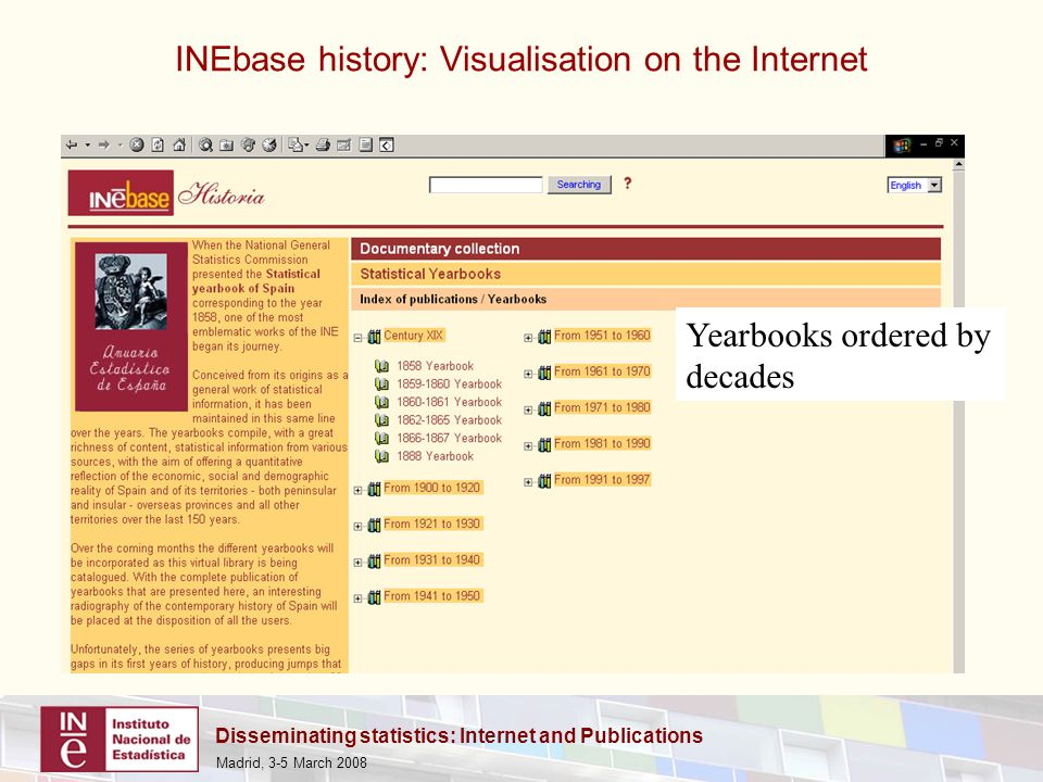 Disseminating statistics: Internet and Publications Madrid, 3-5 March 2008 INEbase history: Visualisation on the Internet Yearbooks ordered by decades