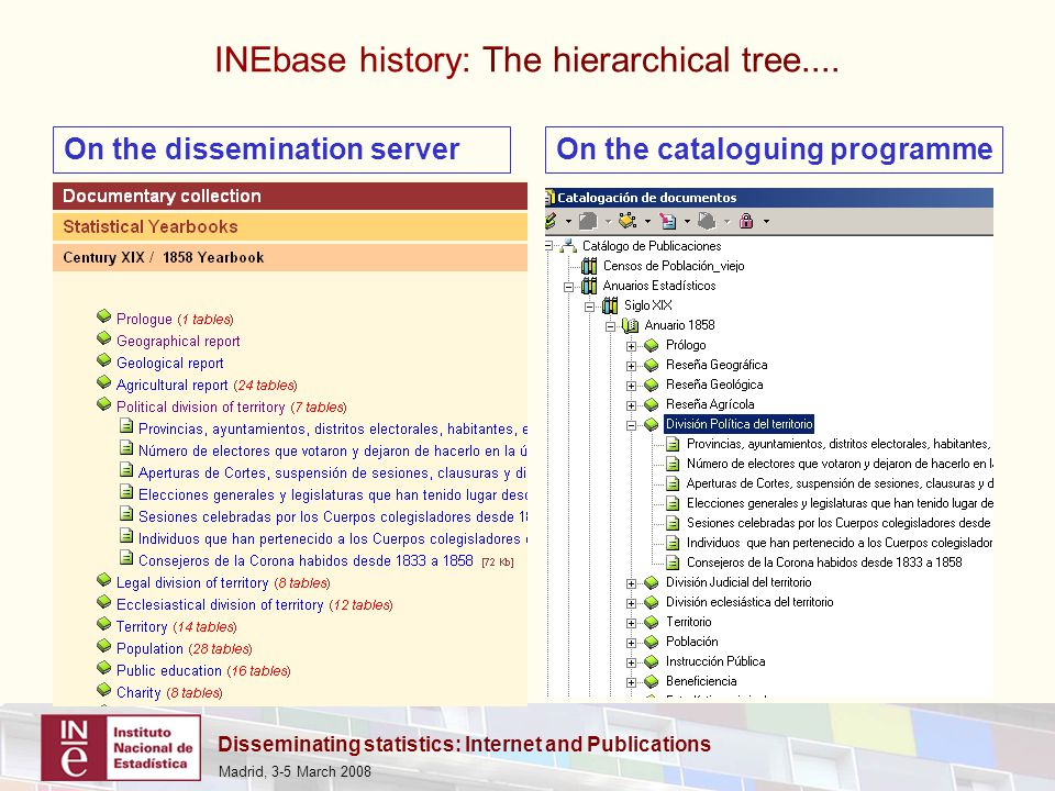 Disseminating statistics: Internet and Publications Madrid, 3-5 March 2008 INEbase history: The hierarchical tree....